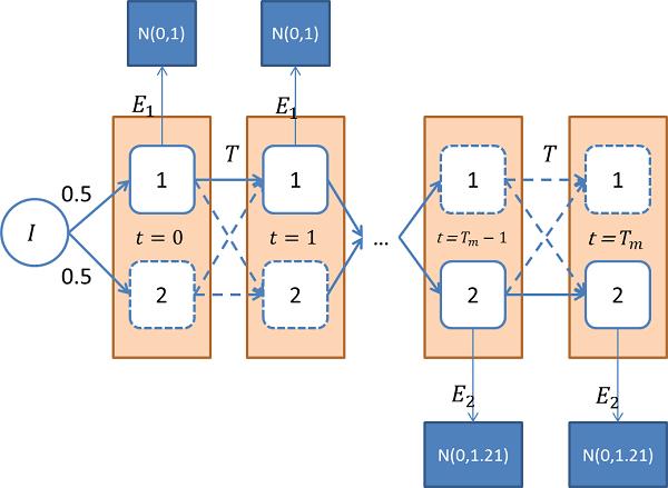 Схема скрытой цепи Маркова