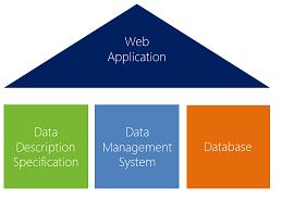 Проектирование веб-приложений с применением Data Management System (на осно ...