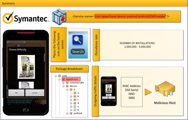 Специалисты Symantec обнаружили в Android Market 13 популярных приложений с вредоносом Android.Counterclank