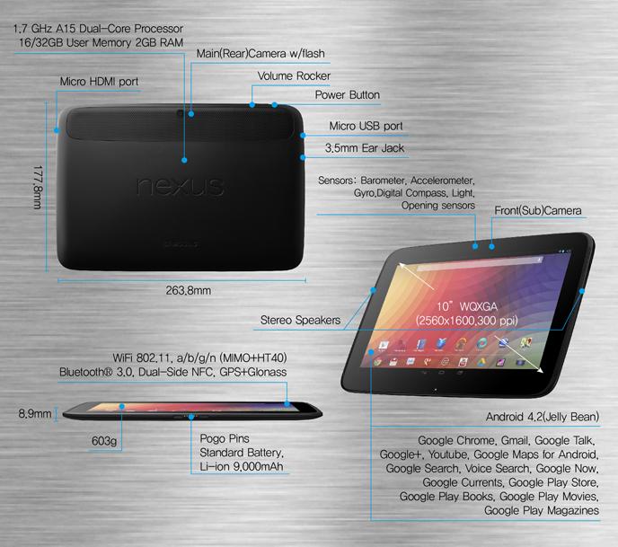 Коротко о новом: Samsung и Google запускают в продажу Nexus 10