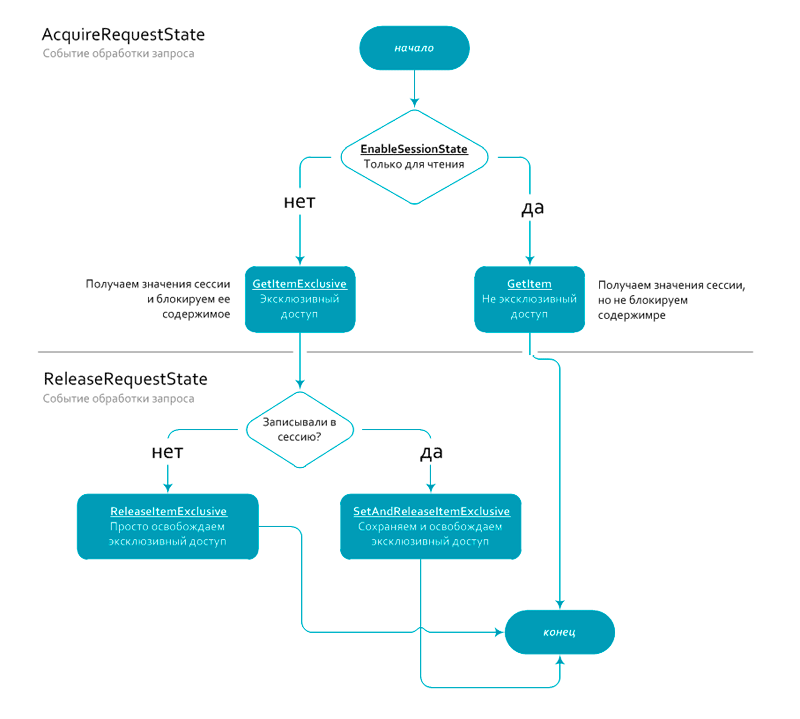 Схема работы сессий