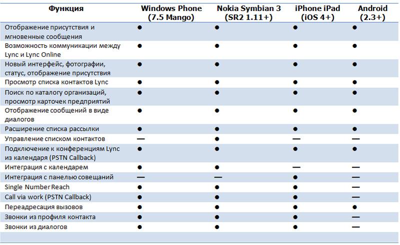 под iOS (iPhone, iPad),