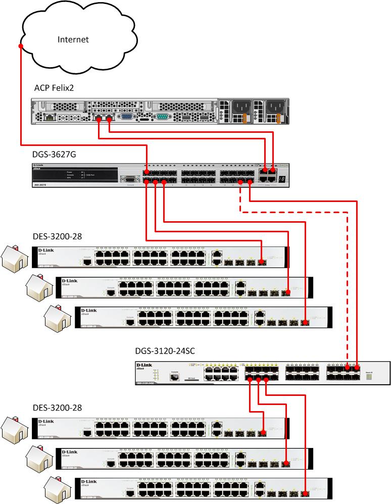 D-Link (interface=«DLINK»)