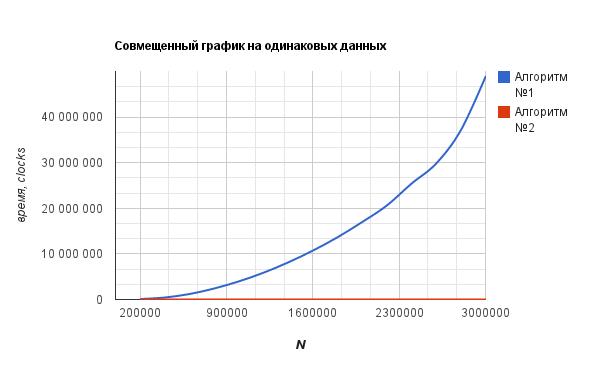 график совмещенный: