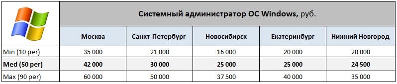 Средняя зарплата сисадмина в москве