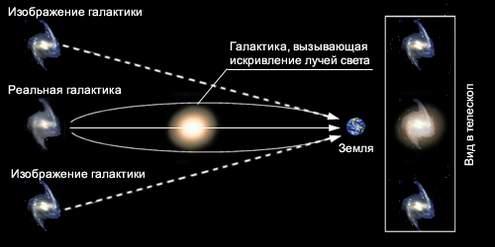 Гравитационное линзирование Distant Galaxy в Abell 68.