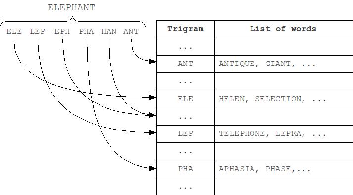 N-gram method