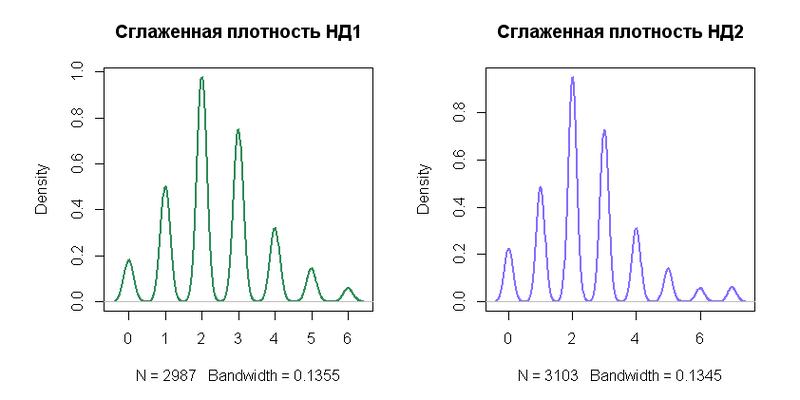 Сглаженная плотность вероятности/Вычислим выборочные параметры...