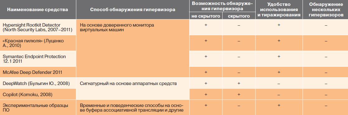 Таблица 1. Сравнение средств обнаружения гипервизоров