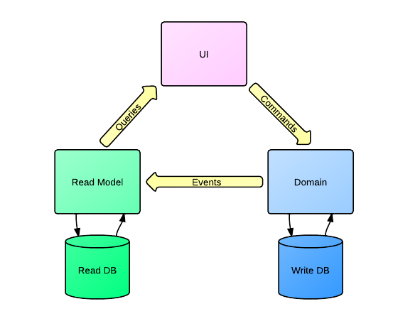 Введение в CQRS Event Sourcing Часть 40 Основы Хабр Interesting Cqrs Pattern