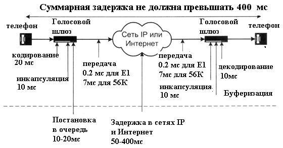Источники задержки в IP-