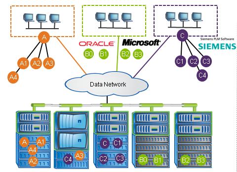 NetApp Data ONTAP 8 — Storage Hypervisor / Блог компании
