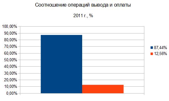 ввод и вывод по ЦБ 2011