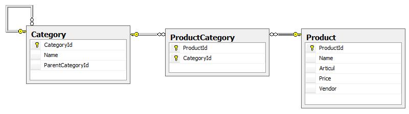 товары в файл из базы.
