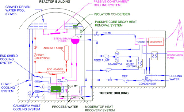 реактора являются большие