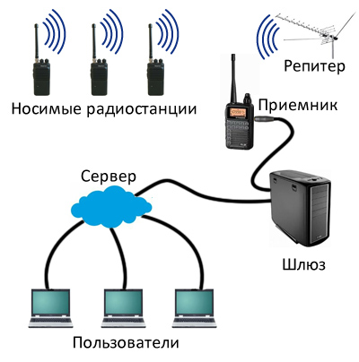 Стримим радиоэфир или полицейская волна онлайн