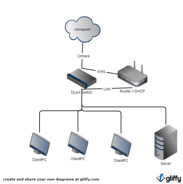 Правильная огранизация сети