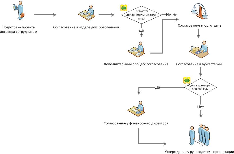 Схема рабочий процесс