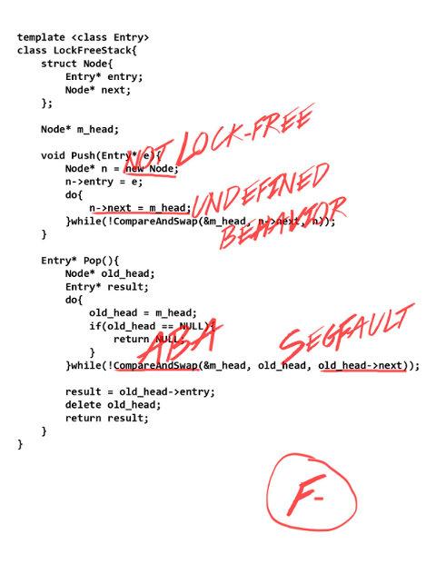 Частые ошибки при разработке lockfree-алгоритмов и их решения