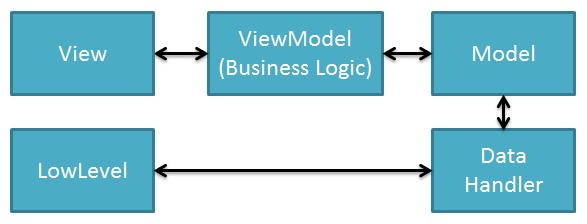 LowLevel - это функции самого низкого уровня, которые невозможно сделать кроссплатформенными.