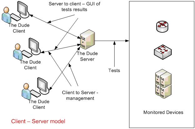 Сервер хранит, использует и