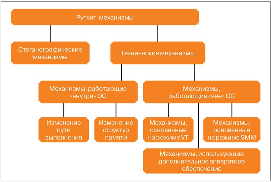 Рис. 1. Схема классификации механизмов сокрытия программного обеспечения