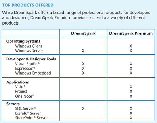 С 16 января изменились условия программы MSDN Academic