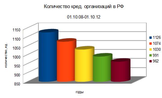 Количество кредитных организаций в РФ