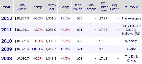 В прошлом году до кинотеатров