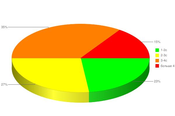 Скорость загрузки интернет-магазинов, 2013