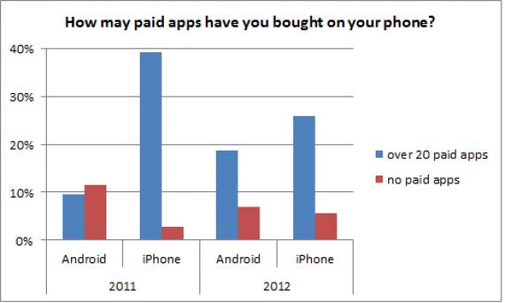 Установка платных приложений на Android