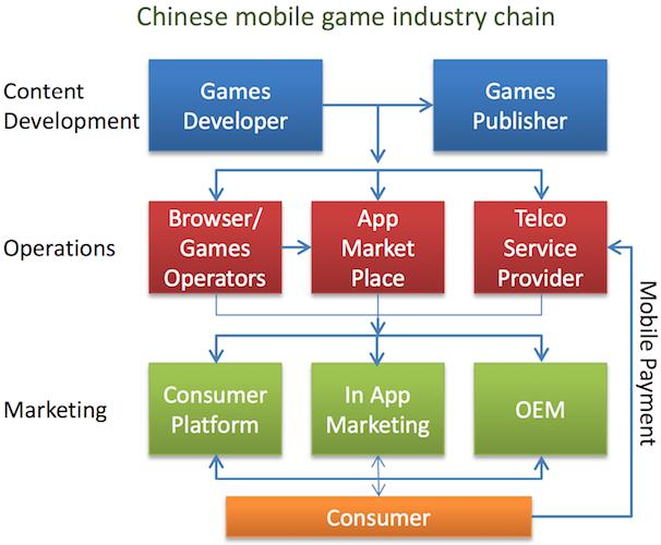 В Unity Games China мы держим