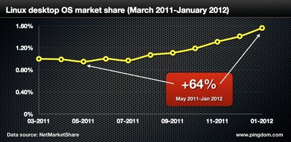 Linux показал рост 64% за год