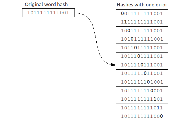 List of hashes with one error