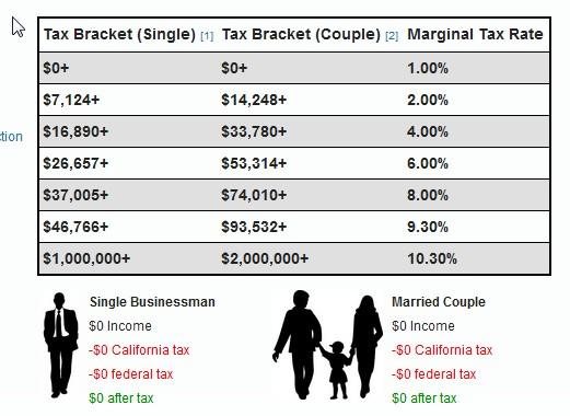 Налоговые бакеты.