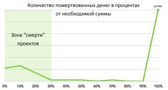 сумма графиков: