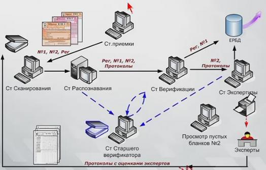сканирование бланков егэ img-1
