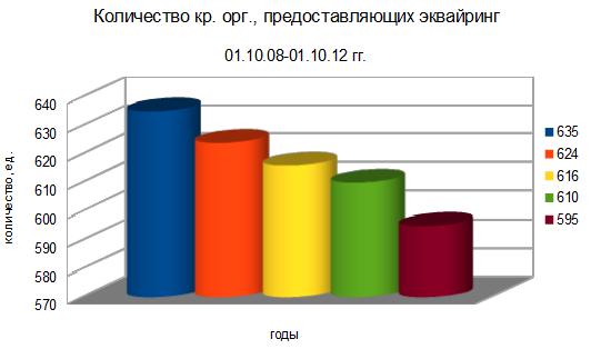 Количество организаций, осуществляющих эмиссию/эквайринг в РФ