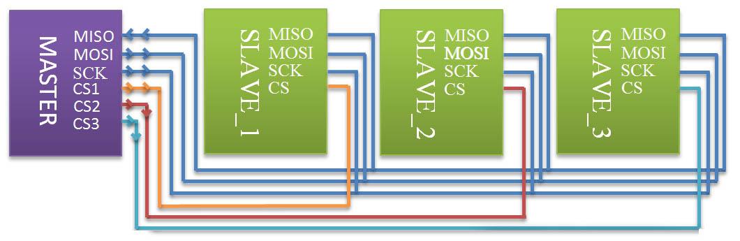 MOSI (или SIMO, SDO, DO, DOUT,