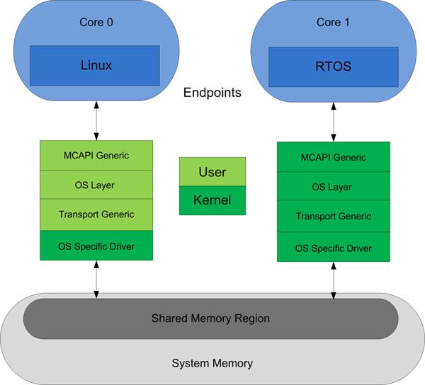 OpenMCAPI: одновременный запуск Linux и RTOS на многоядерных