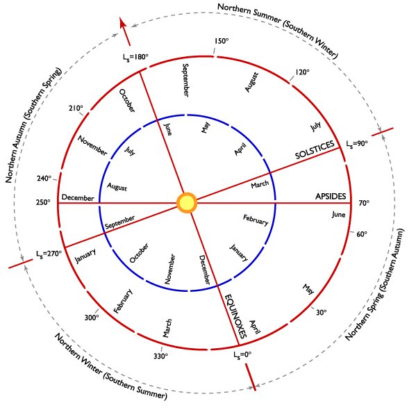 Информация о Марсе 53bea35dcaf5ab46be1081676d2e8e55