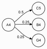 Граф ноты A4