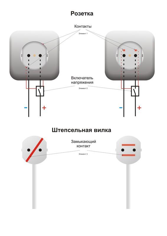 Защита электрической розетки