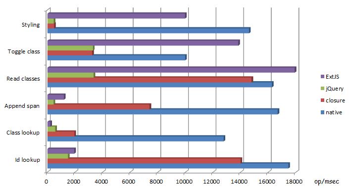 Сравнение производительности четырёх JS-библиотек</a>: native Javascript, Google Closure, jQuery, ExtJS