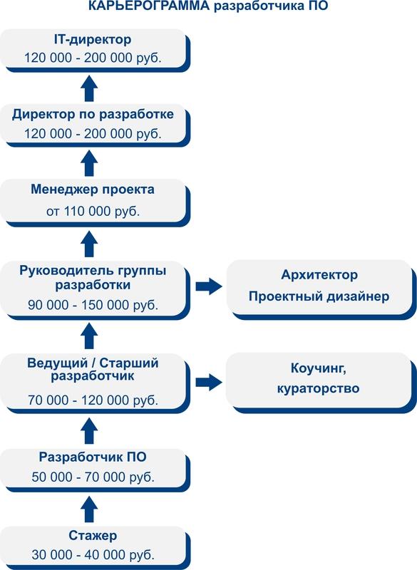 Схема развития для начинающих программистов
