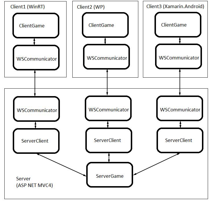 Тематические.  Выше представлена схема взаимодействия между тремя клиентами на различных платформах и сервером.