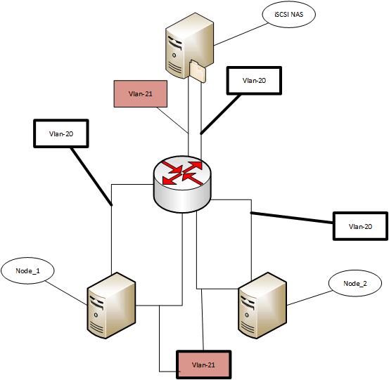 Cluster Proxmox, Live Migration с использованием iSCSI NAS
