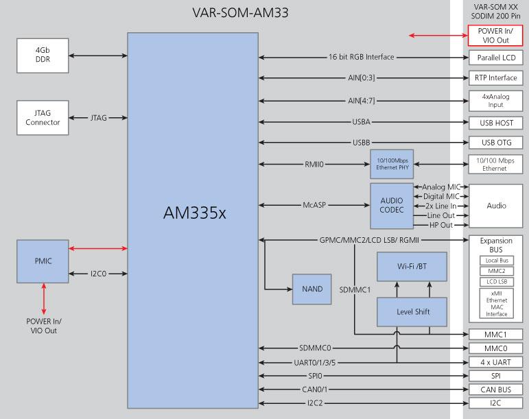Блок-схема VAR-SOM-AM33.