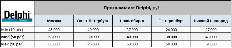 Работа программисту делфи в москве