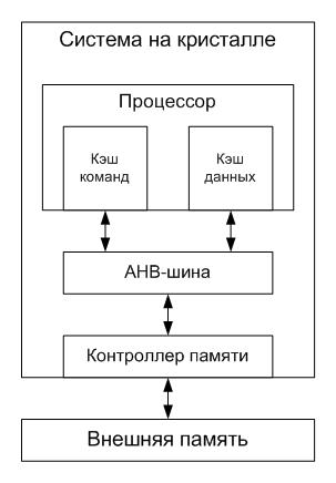 Кэши команд и данных